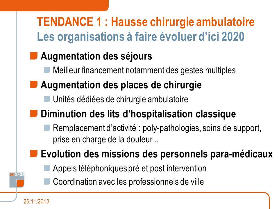 TENDANCE 1 : Hausse chirurgie ambulatoire Les organisations à faire évoluer dici 2020 Augmentation des séjours Meilleur financement notamment des gest