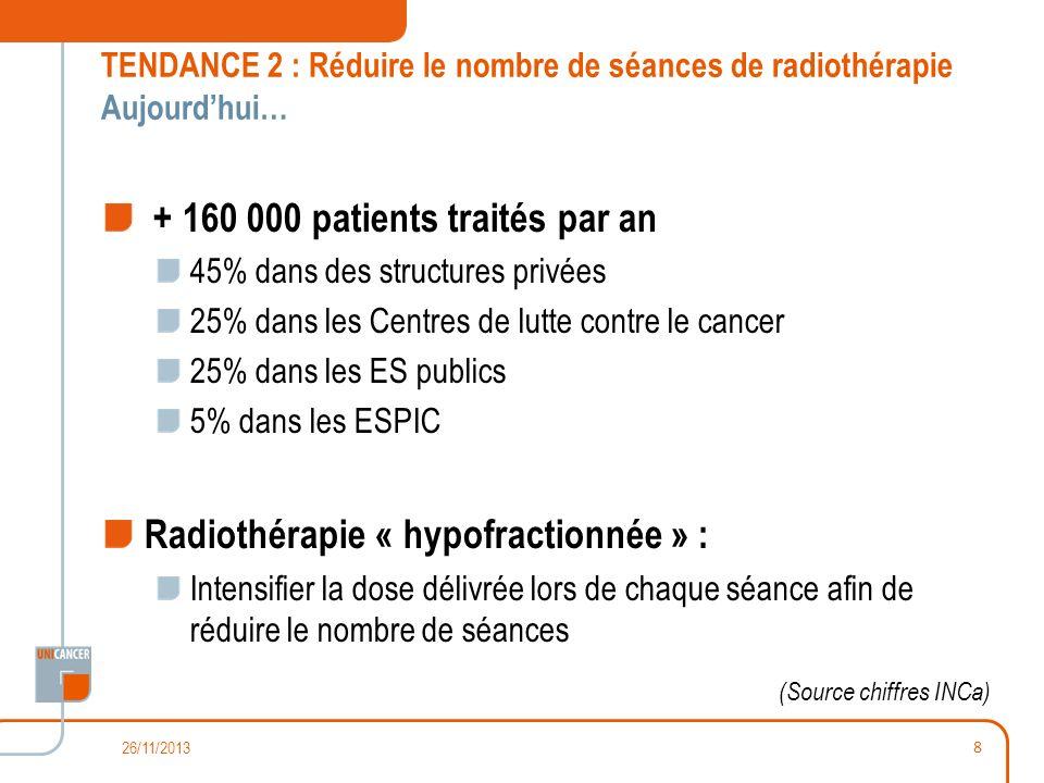 Dans les Centres de lutte contre le cancer : Nombre de séances stable + 9 % de temps daccélérateur Lhypofractionnement 50 % traitements cancer du poumon (30 à 5 séances) 45 % des traitements du sein (30 à 20 séances) 35 % des traitements de la prostate (38 à 10 séances) 20 % des traitements du cerveau (30 à 10 séances) Lallongement de la durée des séances Les ruptures TENDANCE 2 : Réduire le nombre de séances de radiothérapie En 2020… Intégrant une croissance du nombre de patients traités de 8-9% 26/11/2013