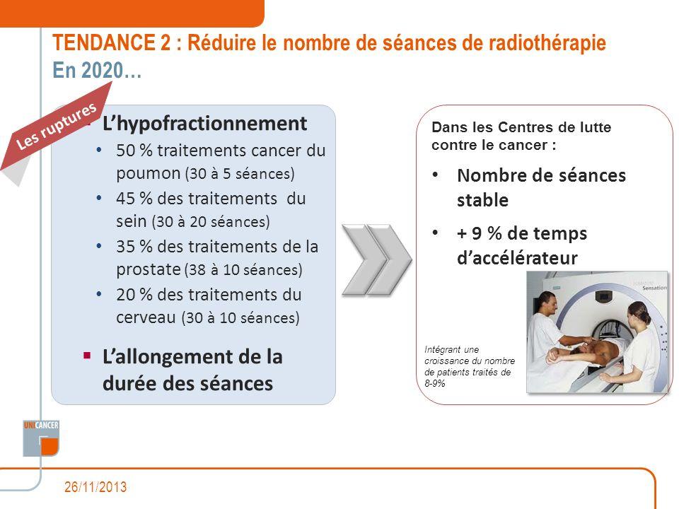 Dans les Centres de lutte contre le cancer : Nombre de séances stable + 9 % de temps daccélérateur Lhypofractionnement 50 % traitements cancer du poum