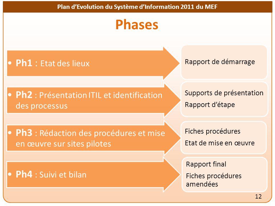 Plan dEvolution du Système dInformation 2011 du MEF Phases 12 Ph1 : Etat des lieux Rapport de démarrage Ph2 : Présentation ITIL et identification des