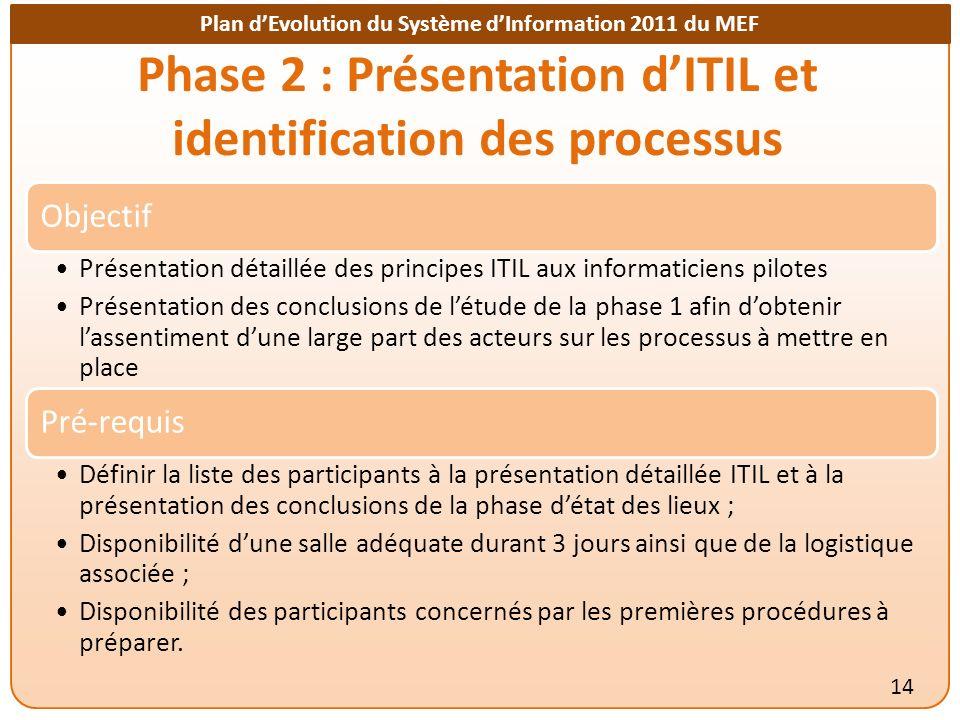 Plan dEvolution du Système dInformation 2011 du MEF Phase 2 : Présentation dITIL et identification des processus 14 Objectif Présentation détaillée de