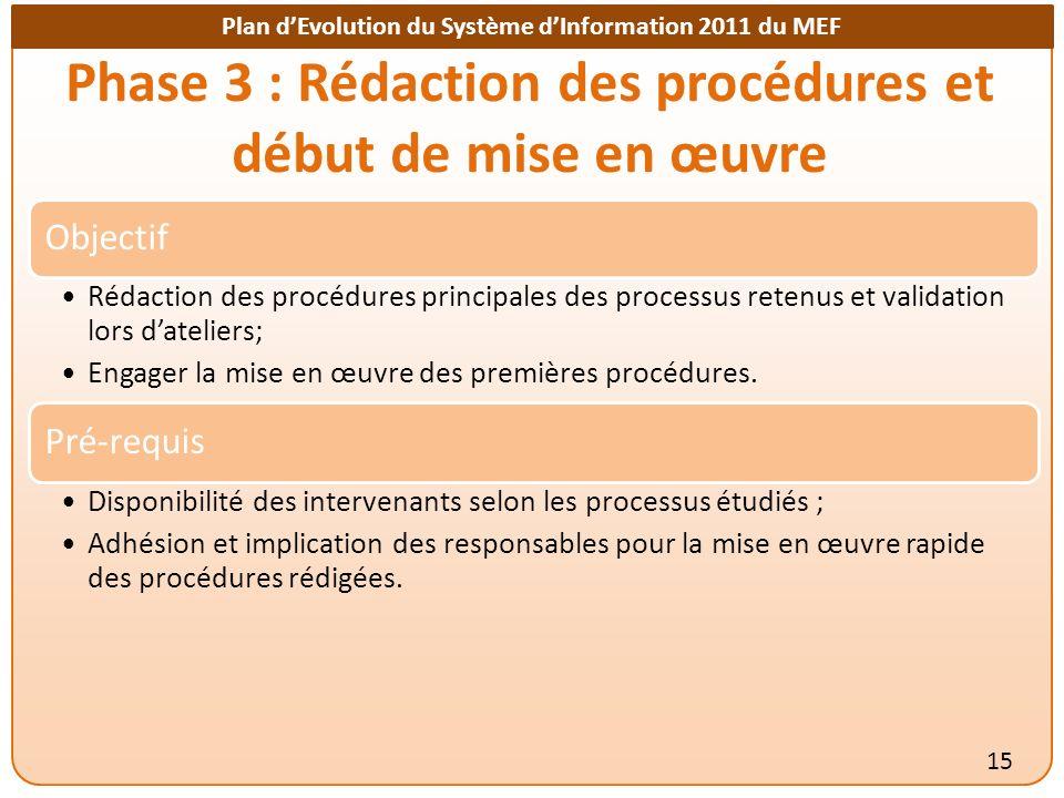 Plan dEvolution du Système dInformation 2011 du MEF Phase 3 : Rédaction des procédures et début de mise en œuvre 15 Objectif Rédaction des procédures principales des processus retenus et validation lors dateliers; Engager la mise en œuvre des premières procédures.