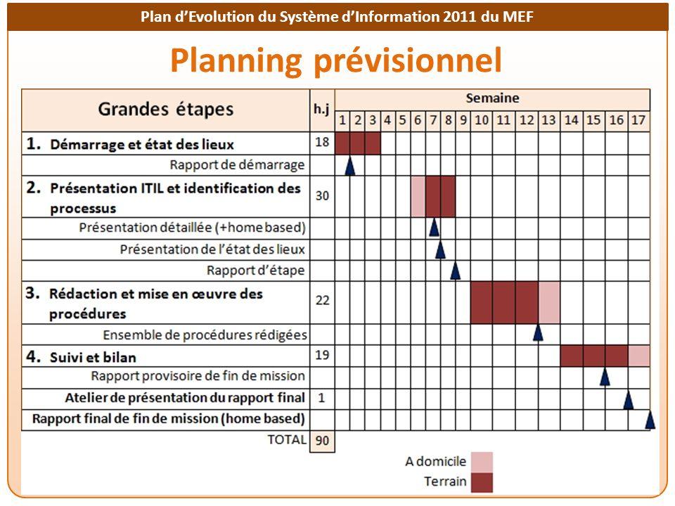 Plan dEvolution du Système dInformation 2011 du MEF Planning prévisionnel