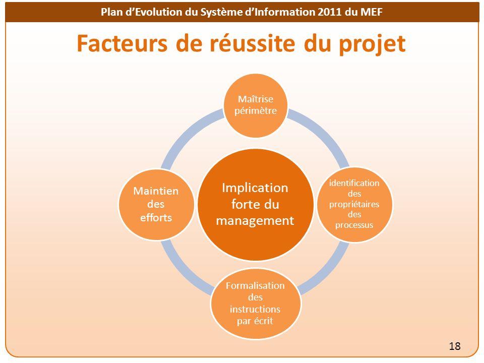 Plan dEvolution du Système dInformation 2011 du MEF Facteurs de réussite du projet 18 Implication forte du management Maîtrise périmètre identificatio