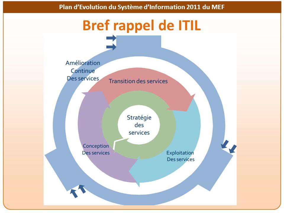 Plan dEvolution du Système dInformation 2011 du MEF Bref rappel de ITIL