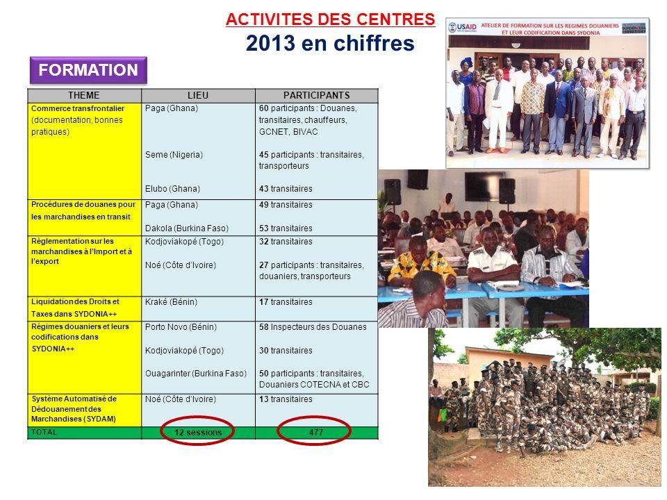 ACTIVITES DES CENTRES 2013 en chiffres THEMELIEUPARTICIPANTS Commerce transfrontalier (documentation, bonnes pratiques) Paga (Ghana) Seme (Nigeria) El