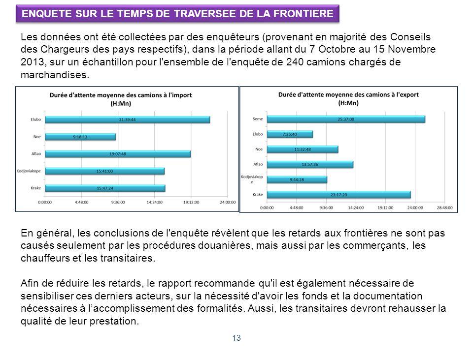 13 ENQUETE SUR LE TEMPS DE TRAVERSEE DE LA FRONTIERE Les données ont été collectées par des enquêteurs (provenant en majorité des Conseils des Chargeu
