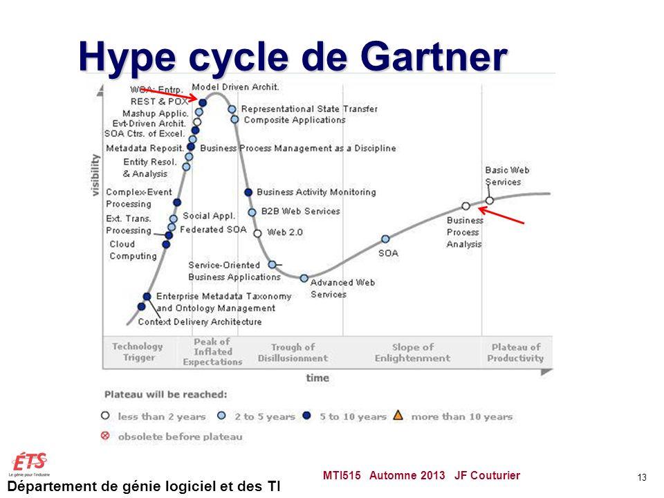 Département de génie logiciel et des TI Hype cycle de Gartner MTI515 Automne 2013 JF Couturier 13