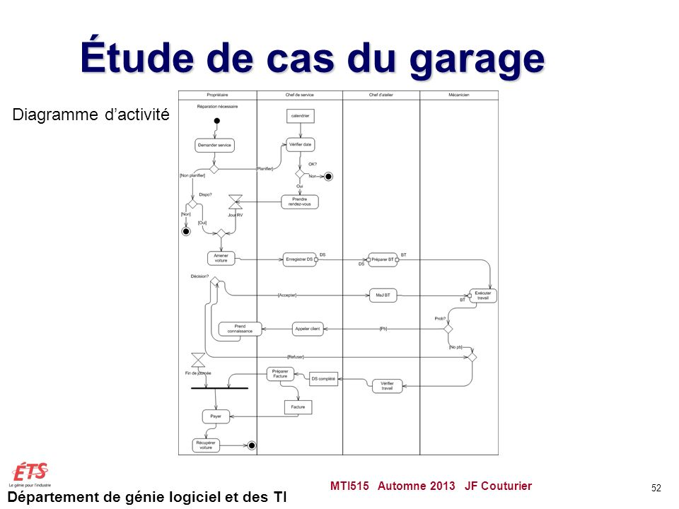 Département de génie logiciel et des TI Étude de cas du garage MTI515 Automne 2013 JF Couturier 52 Diagramme dactivité