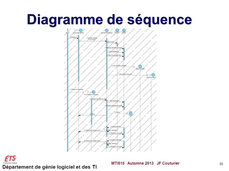 Département de génie logiciel et des TI Diagramme de séquence MTI515 Automne 2013 JF Couturier 65
