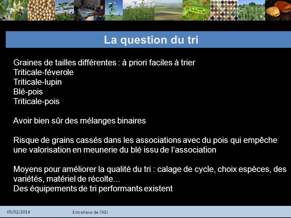 Entretiens de lAEI 05/02/2014 La question du tri Graines de tailles différentes : à priori faciles à trier Triticale-féverole Triticale-lupin Blé-pois
