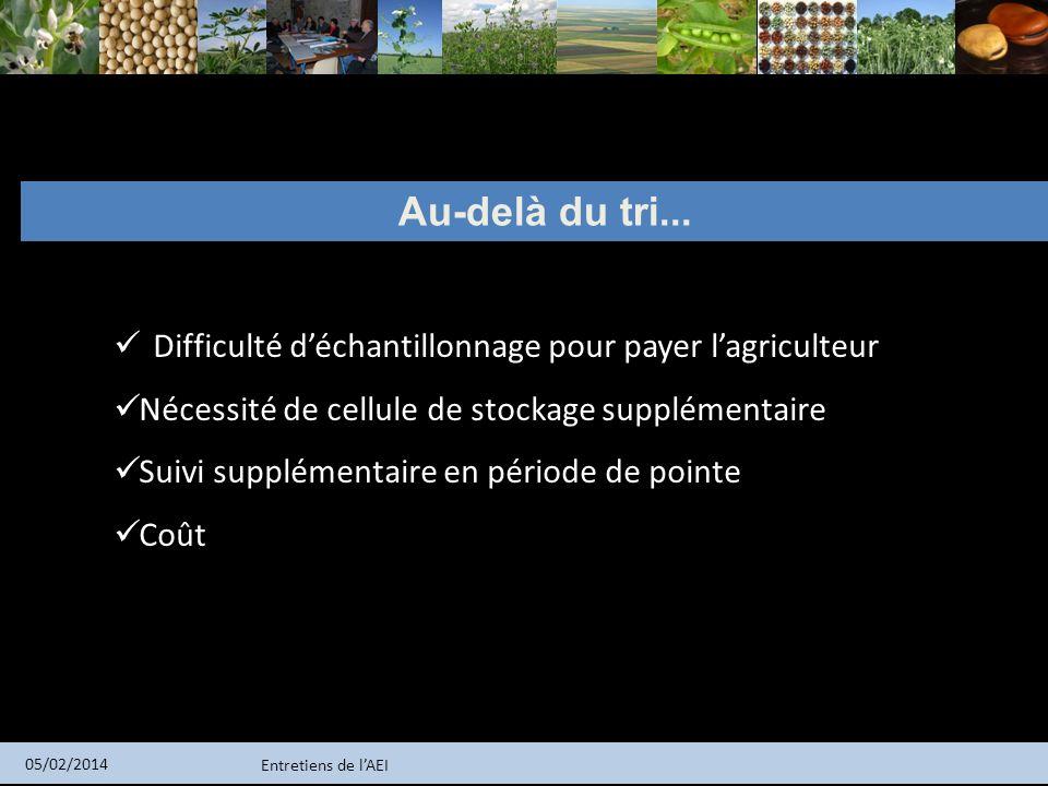 Entretiens de lAEI 05/02/2014 Au-delà du tri... Difficulté déchantillonnage pour payer lagriculteur Nécessité de cellule de stockage supplémentaire Su