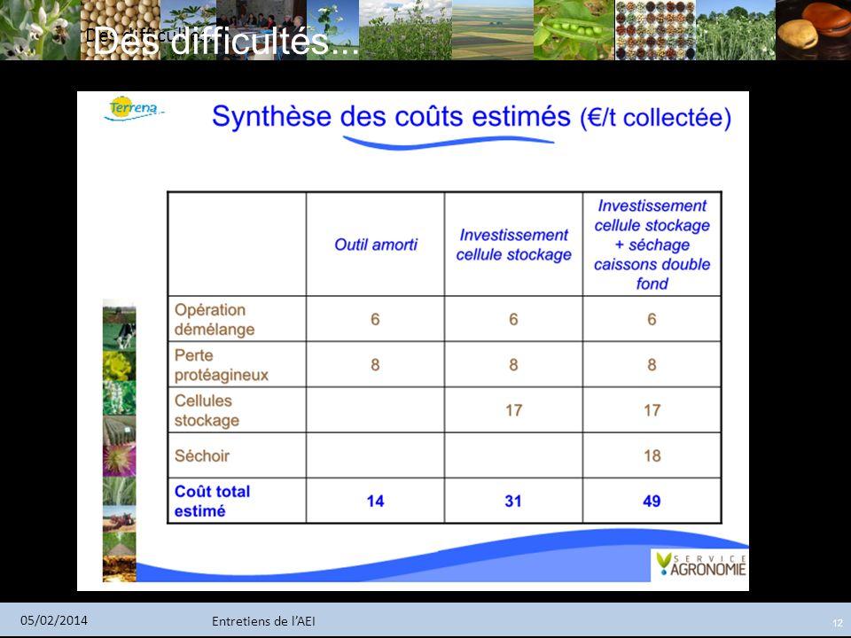 Entretiens de lAEI 05/02/2014 12 Des difficultés...
