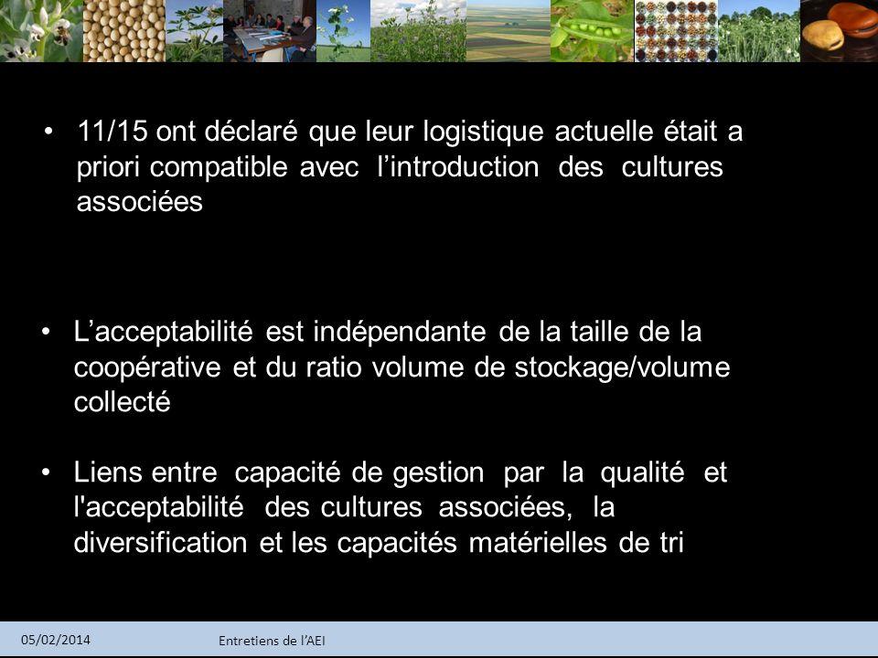 Entretiens de lAEI 05/02/2014 Lacceptabilité est indépendante de la taille de la coopérative et du ratio volume de stockage/volume collecté Liens entr