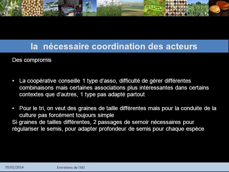 Entretiens de lAEI 05/02/2014 la nécessaire coordination des acteurs Des compromis La coopérative conseille 1 type dasso, difficulté de gérer différen