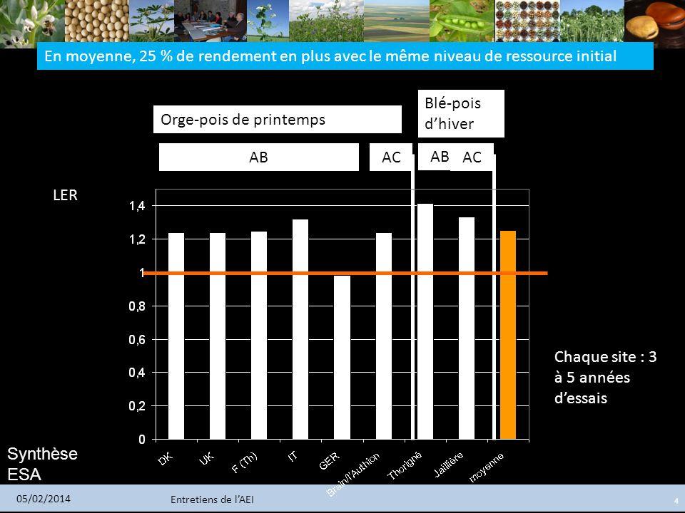 Entretiens de lAEI 05/02/2014 4 Chaque site : 3 à 5 années dessais Orge-pois de printemps Blé-pois dhiver ABAC AB AC En moyenne, 25 % de rendement en