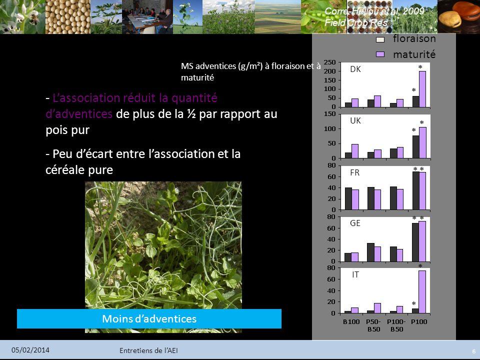 Entretiens de lAEI 05/02/2014 6 DK UK FR GE IT * * * * ** * * * * MS adventices (g/m²) à floraison et à maturité floraison maturité - Lassociation réd