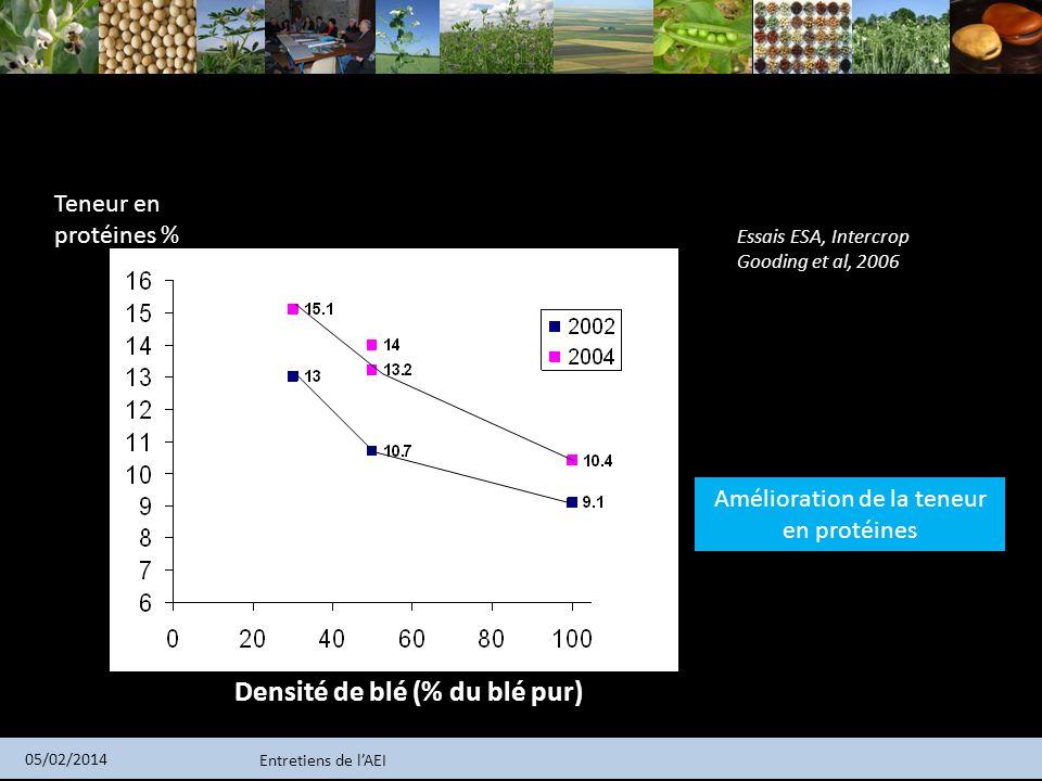 Entretiens de lAEI 05/02/2014 Densité de blé (% du blé pur) Teneur en protéines % Amélioration de la teneur en protéines Essais ESA, Intercrop Gooding