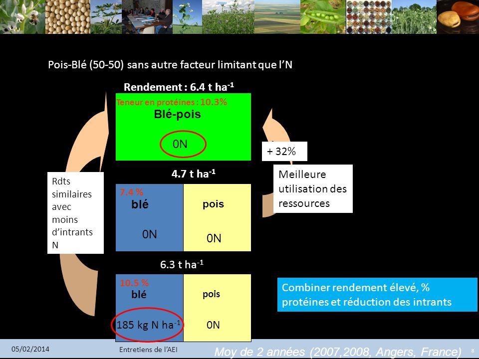 Entretiens de lAEI 05/02/2014 8 Rendement : 6.4 t ha -1 4.7 t ha -1 0N blé pois 185 kg N ha -1 0N 6.3 t ha -1 Pois-Blé (50-50) sans autre facteur limi