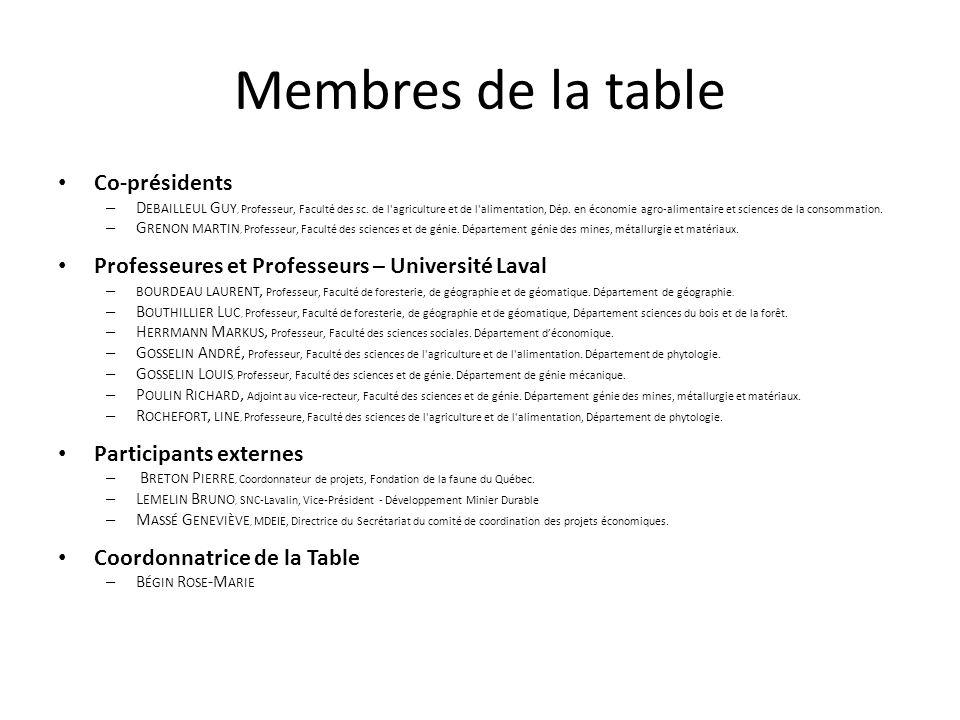 Membres de la table Co-présidents – D EBAILLEUL G UY, Professeur, Faculté des sc. de l'agriculture et de l'alimentation, Dép. en économie agro-aliment