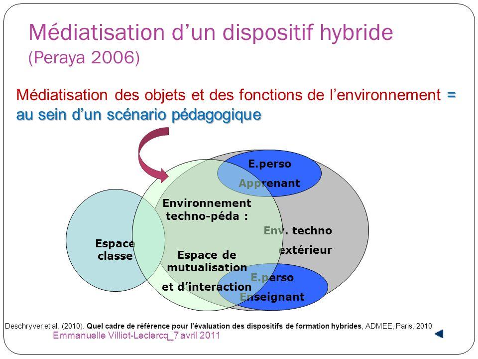 Médiatisation dun dispositif hybride (Peraya 2006) Env. techno extérieur Espace classe E.perso Apprenant E.perso Enseignant Environnement techno-péda