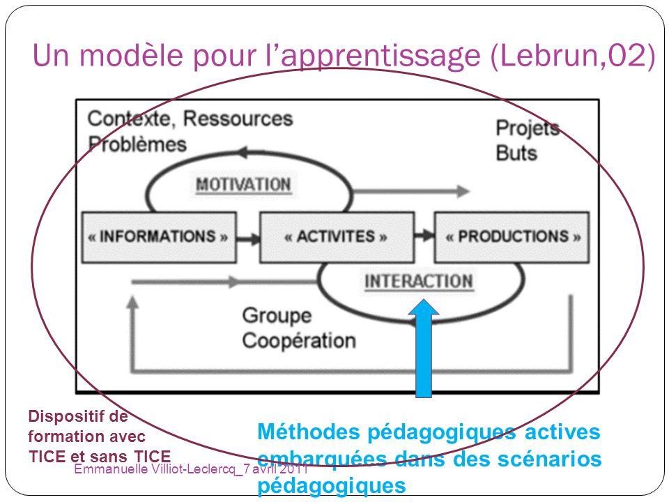 Un modèle pour lapprentissage (Lebrun,02) Méthodes pédagogiques actives embarquées dans des scénarios pédagogiques Dispositif de formation avec TICE e