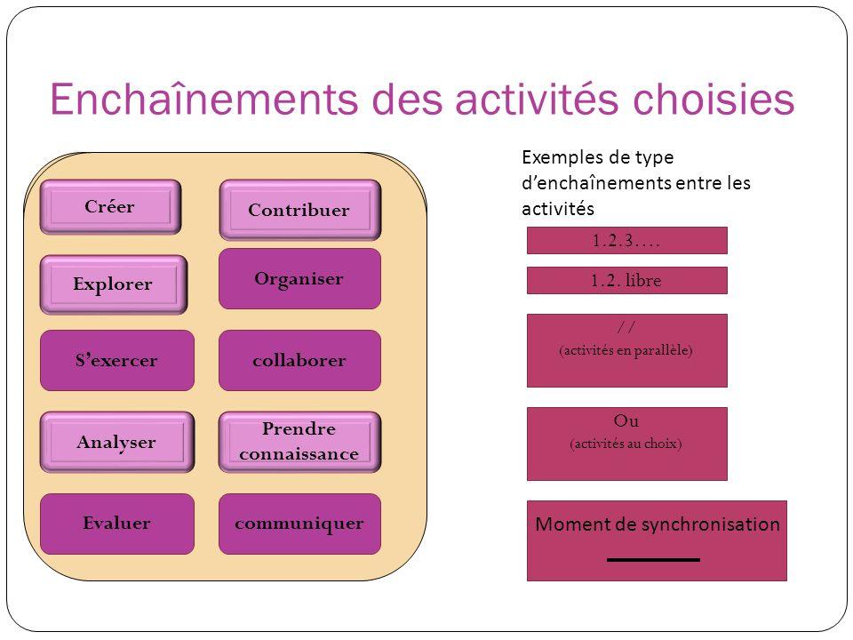 Enchaînements des activités choisies Créer Contribuer collaborer communiquer Explorer Sexercer Analyser Evaluer Prendre connaissance Organiser Exemple