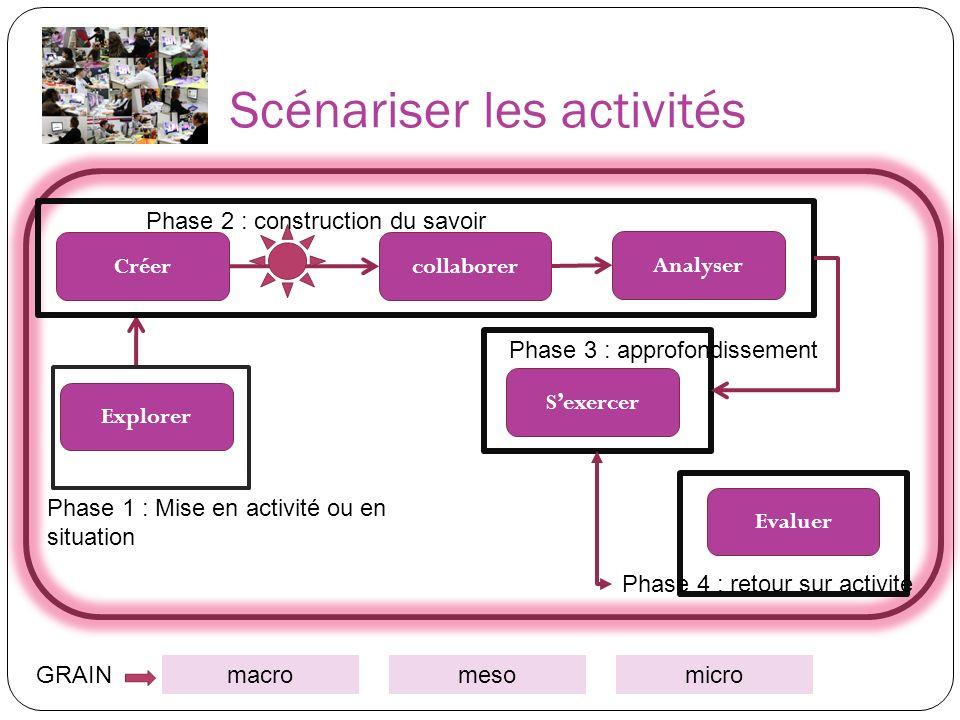 Créercollaborer Explorer Analyser Evaluer Phase 1 : Mise en activité ou en situation Phase 2 : construction du savoir Phase 3 : approfondissement Phas