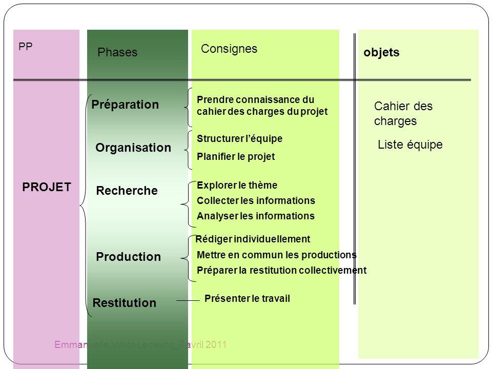 Emmanuelle Villiot-Leclercq_7 avril 2011 PROJET Restitution PP Prendre connaissance du cahier des charges du projet objets Organisation Planifier le p
