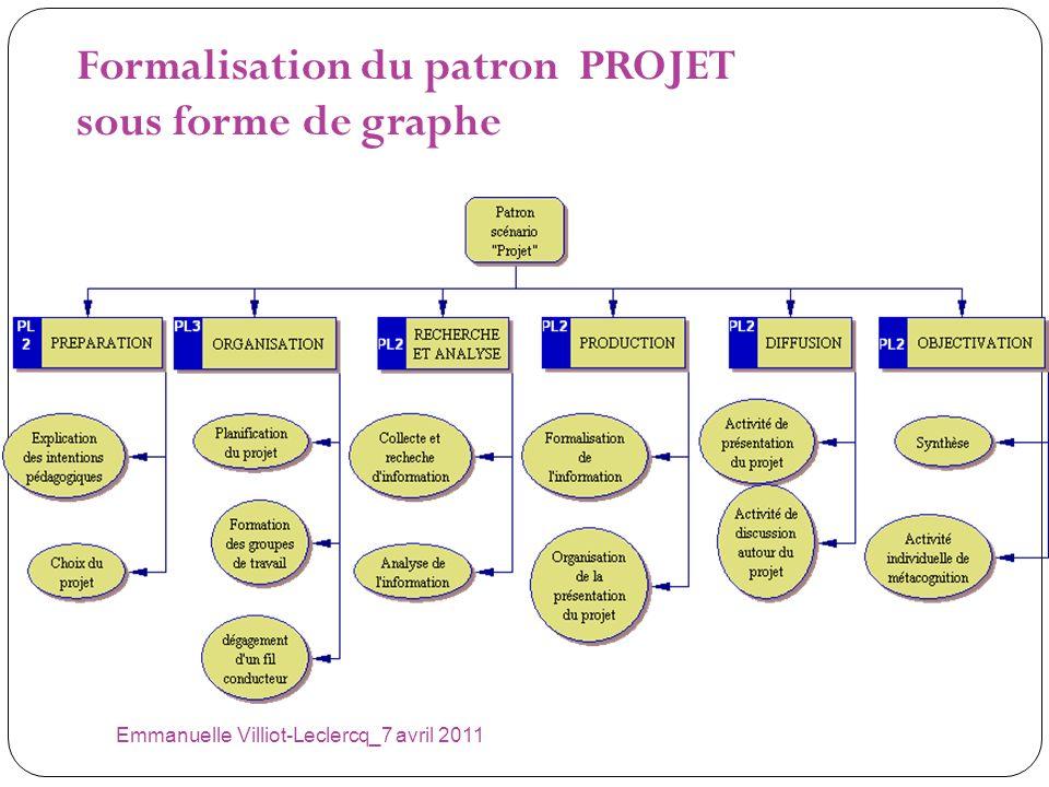 Emmanuelle Villiot-Leclercq_7 avril 2011 Formalisation du patron PROJET sous forme de graphe