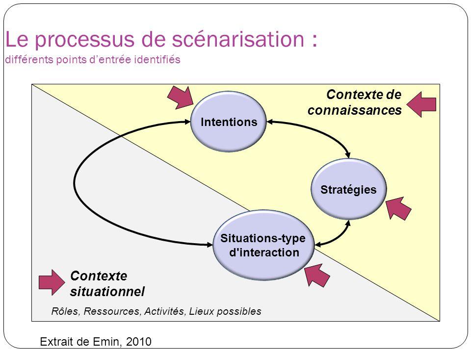 Contexte situationnel Le processus de scénarisation : différents points dentrée identifiés Intentions Stratégies Situations-type d'interaction Context