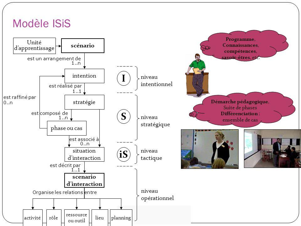 Modèle ISiS Unité dapprentissage scénario est raffiné par 0..n activitérôle ressource ou outil lieuplanning Organise les relations entre niveau opérat