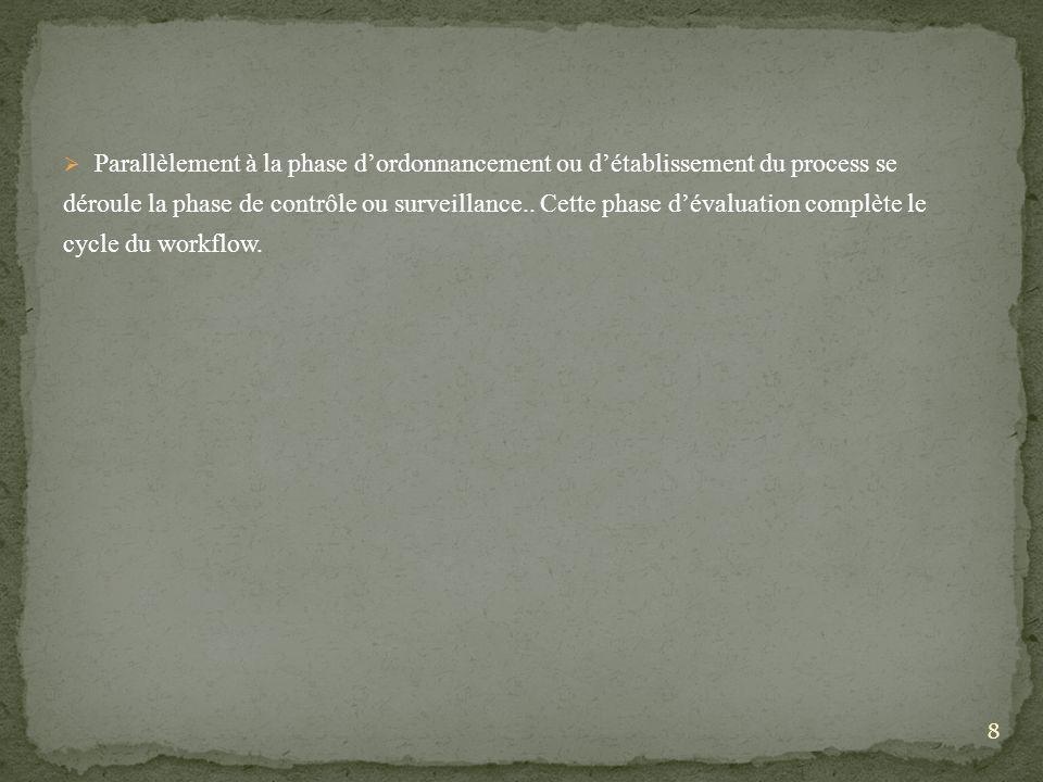 Parallèlement à la phase dordonnancement ou détablissement du process se déroule la phase de contrôle ou surveillance..