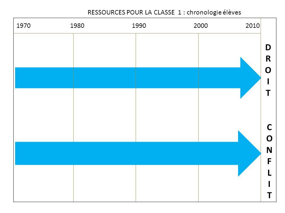 1970 1980 1990 2000 2010 RESSOURCES POUR LA CLASSE 1 : chronologie élèves DROITDROIT CONFLITCONFLIT