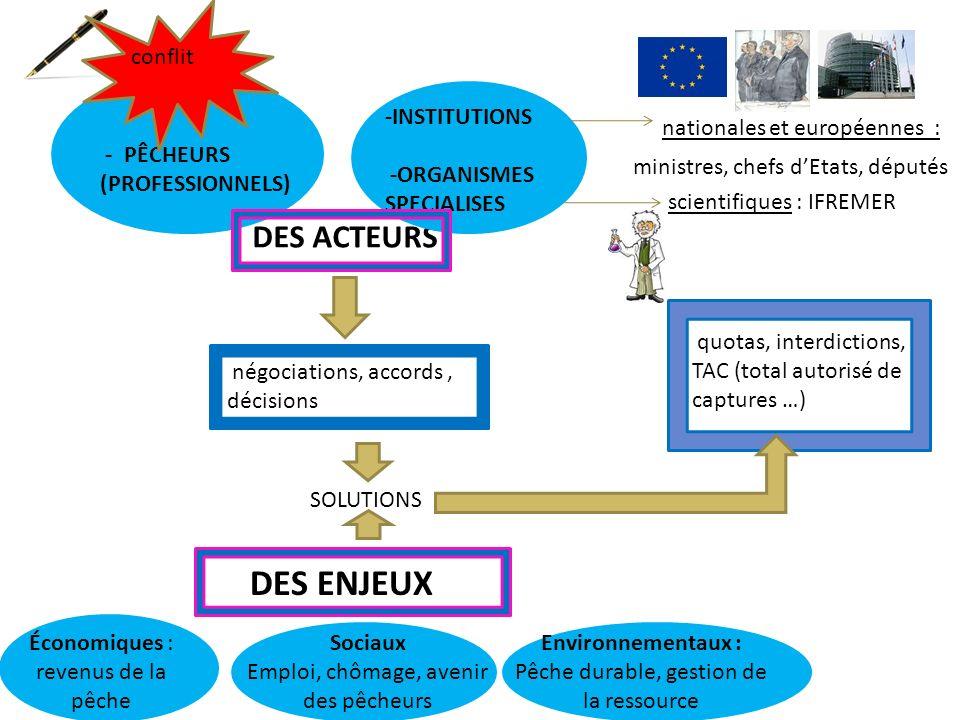 DES ACTEURS Nqq nationales et européennes : Ministres ministres, chefs dEtats, députés scientifiques : IFREMER - PÊCHEURS (PROFESSIONNELS) -INSTITUTIO