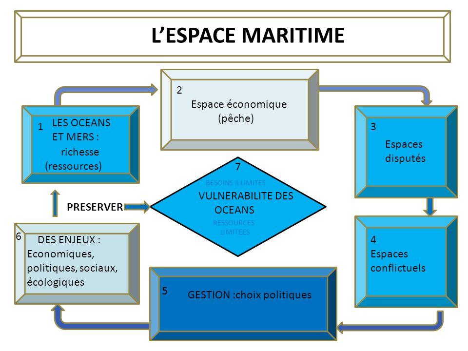 VULNERABILITE DES OCEANS BESOINS ILLIMITES RESSOURCES LIMITEES Espace économique (pêche) GESTION :choix politiques LES OCEANS ET MERS : richesse (ress
