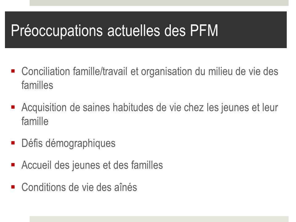 Préoccupations actuelles des PFM Conciliation famille/travail et organisation du milieu de vie des familles Acquisition de saines habitudes de vie che