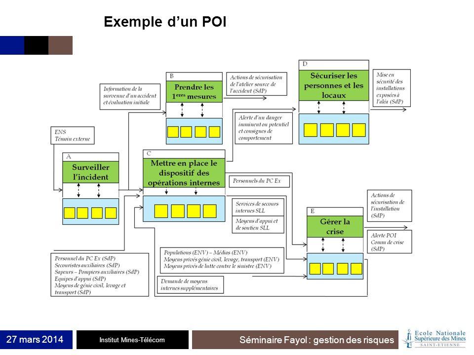 Institut Mines-Télécom Séminaire Fayol : gestion des risques 27 mars 2014 Exemple dun POI