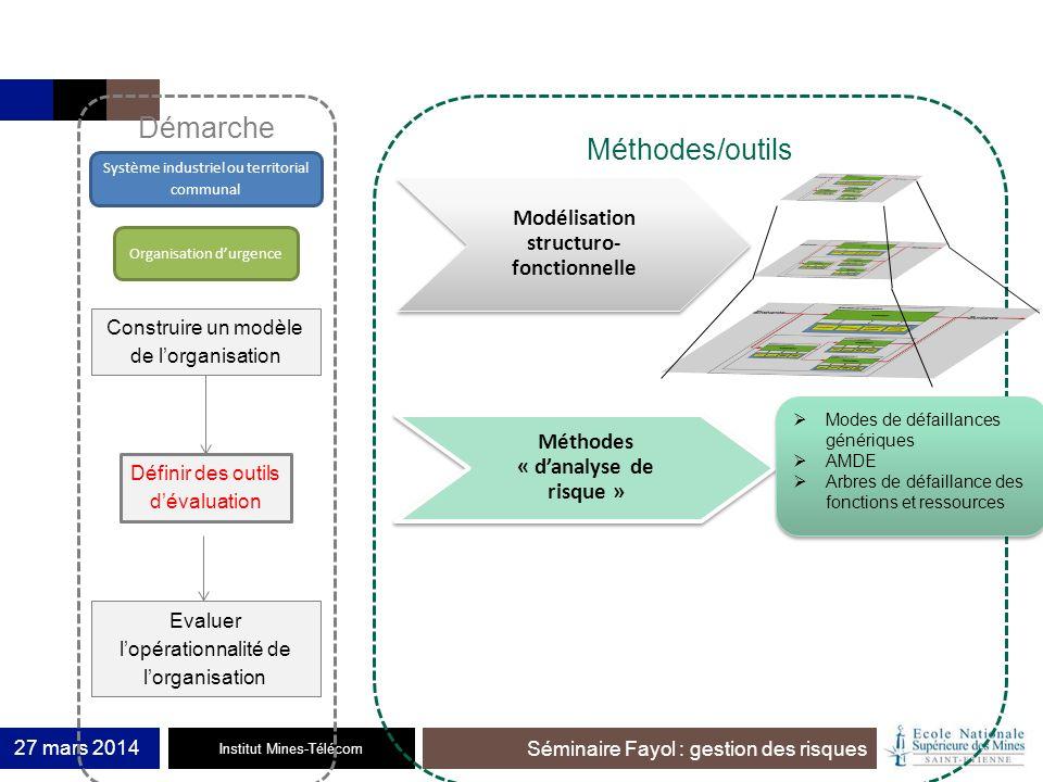 Institut Mines-Télécom Séminaire Fayol : gestion des risques 27 mars 2014 Construire un modèle de lorganisation Définir des outils dévaluation Evaluer