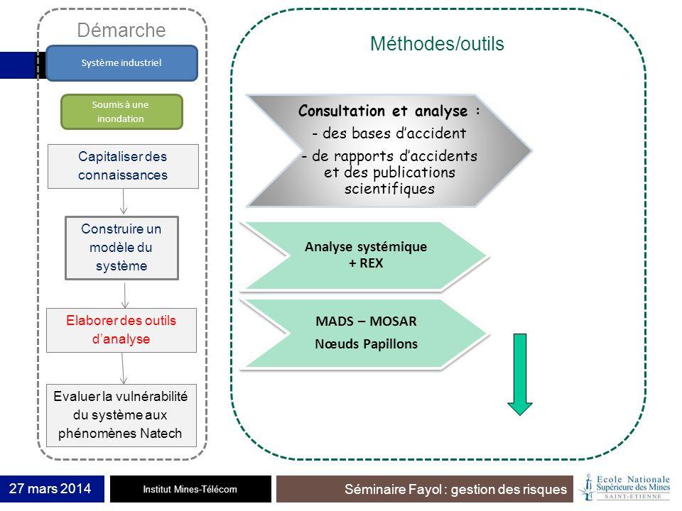 Institut Mines-Télécom Séminaire Fayol : gestion des risques 27 mars 2014 Capitaliser des connaissances Construire un modèle du système Evaluer la vul