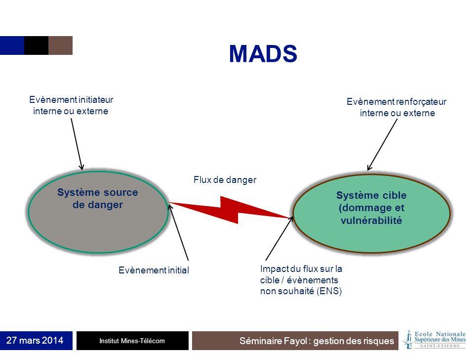 Institut Mines-Télécom Séminaire Fayol : gestion des risques MADS 27 mars 2014 Système source de danger Système cible (dommage et vulnérabilité Evènem
