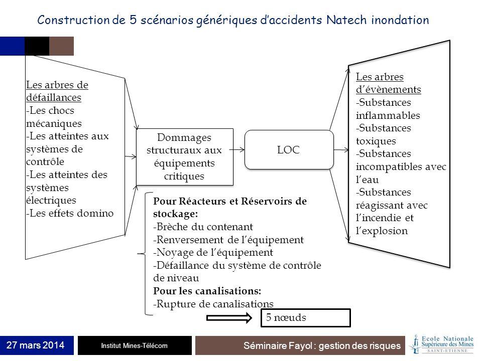 Institut Mines-Télécom Séminaire Fayol : gestion des risques 27 mars 2014 Dommages structuraux aux équipements critiques LOC Les arbres de défaillance