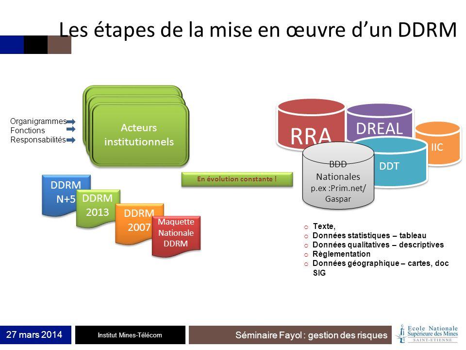 Institut Mines-Télécom Séminaire Fayol : gestion des risques 27 mars 2014 Les étapes de la mise en œuvre dun DDRM IIC DREAL DDT RRA RRA BDD Nationales