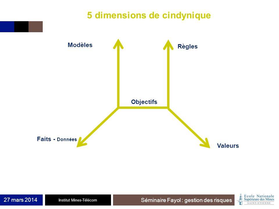 Institut Mines-Télécom Séminaire Fayol : gestion des risques 27 mars 2014 5 dimensions de cindynique Modèles Faits - Données Règles Valeurs Objectifs