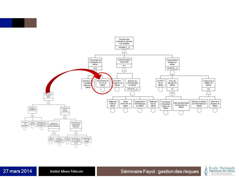 Institut Mines-Télécom Séminaire Fayol : gestion des risques 27 mars 2014