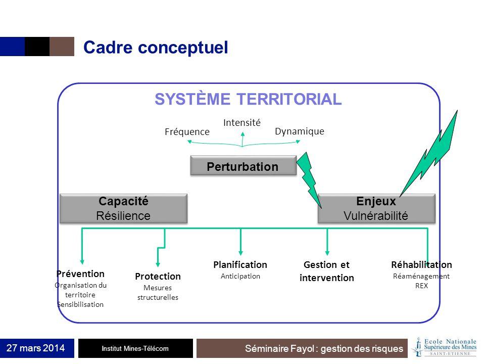 Institut Mines-Télécom Séminaire Fayol : gestion des risques Cadre conceptuel 27 mars 2014 SYSTÈME TERRITORIAL Perturbation Intensité Fréquence Dynami