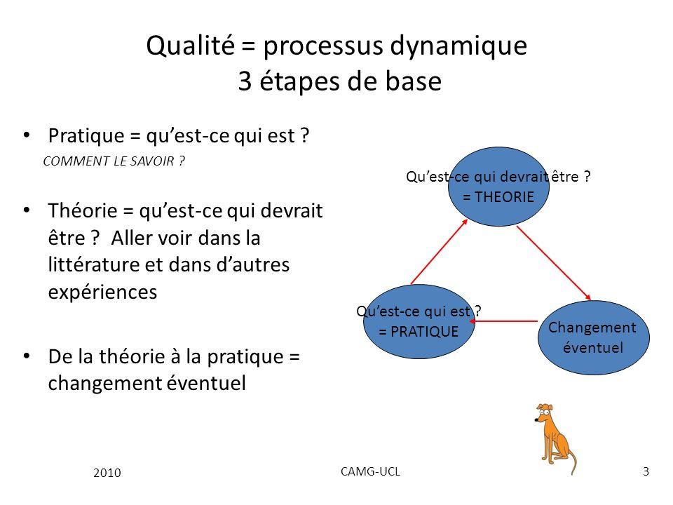 2010 CAMG-UCL3 Qualité = processus dynamique 3 étapes de base Pratique = quest-ce qui est .