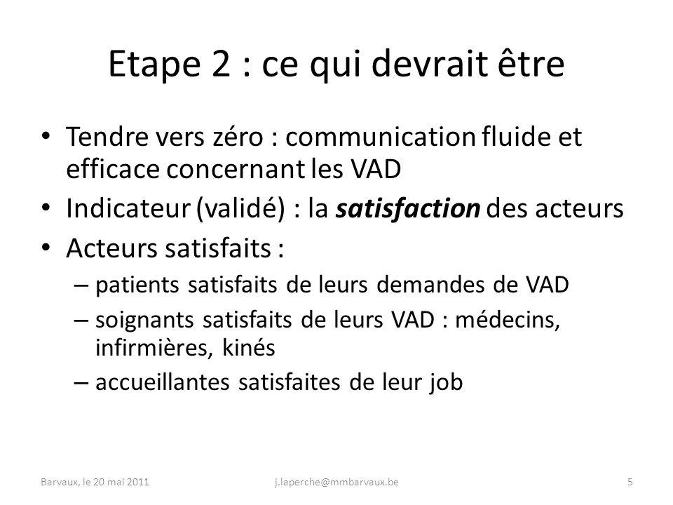 Barvaux, le 20 mai 2011j.laperche@mmbarvaux.be5 Etape 2 : ce qui devrait être Tendre vers zéro : communication fluide et efficace concernant les VAD Indicateur (validé) : la satisfaction des acteurs Acteurs satisfaits : – patients satisfaits de leurs demandes de VAD – soignants satisfaits de leurs VAD : médecins, infirmières, kinés – accueillantes satisfaites de leur job