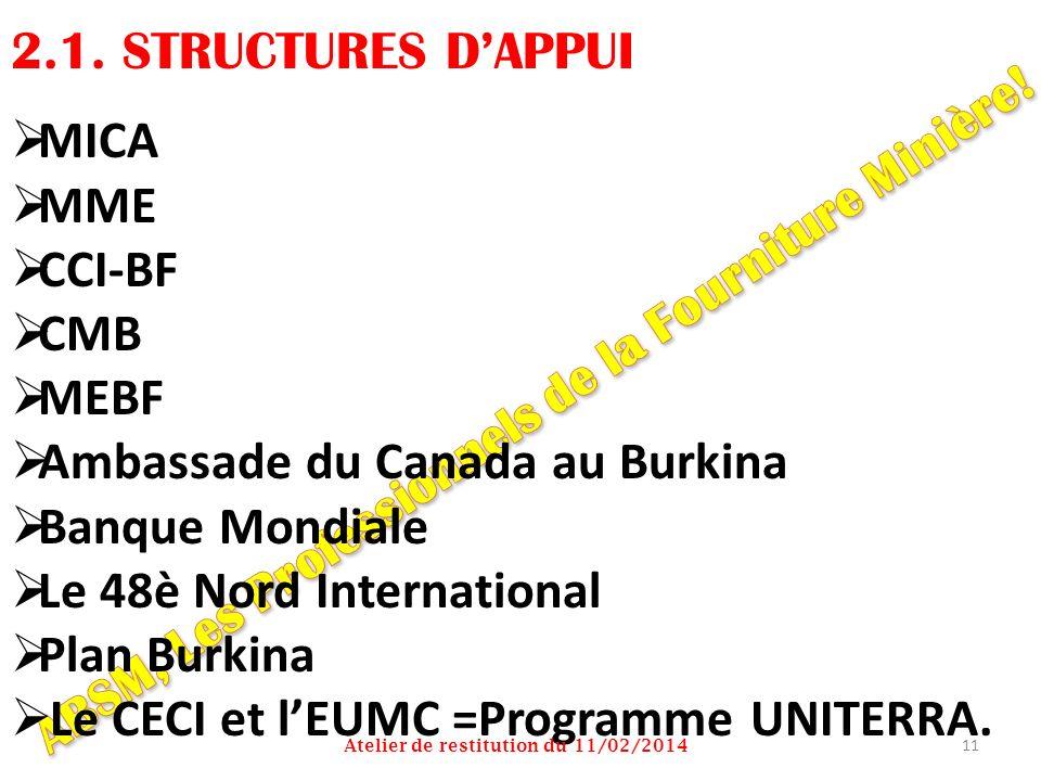 2.1. STRUCTURES DAPPUI MICA MME CCI-BF CMB MEBF Ambassade du Canada au Burkina Banque Mondiale Le 48è Nord International Plan Burkina Le CECI et lEUMC