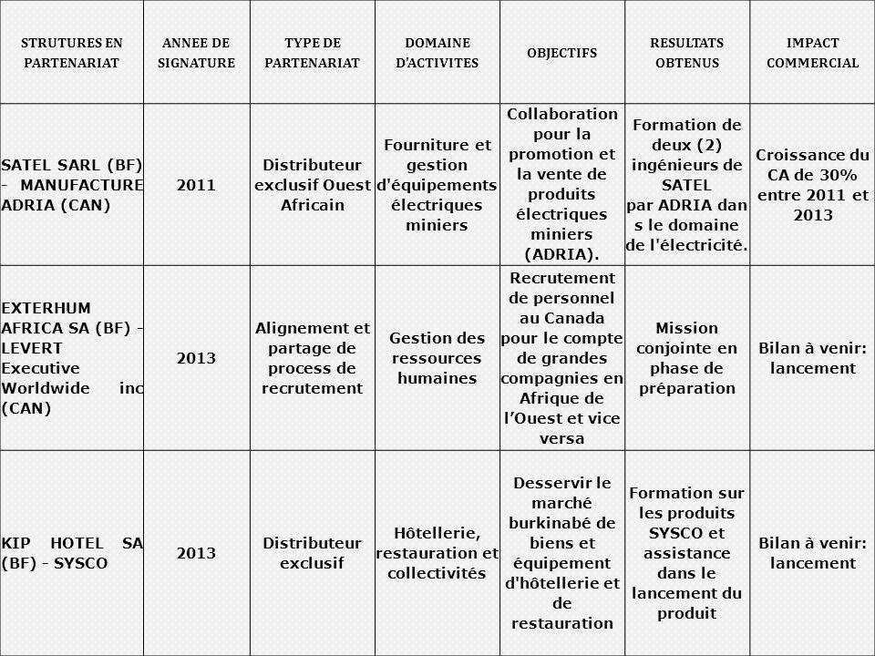 Atelier de restitution du 11/02/2014 16 STRUTURES EN PARTENARIAT ANNEE DE SIGNATURE TYPE DE PARTENARIAT DOMAINE D'ACTIVITES OBJECTIFS RESULTATS OBTENU